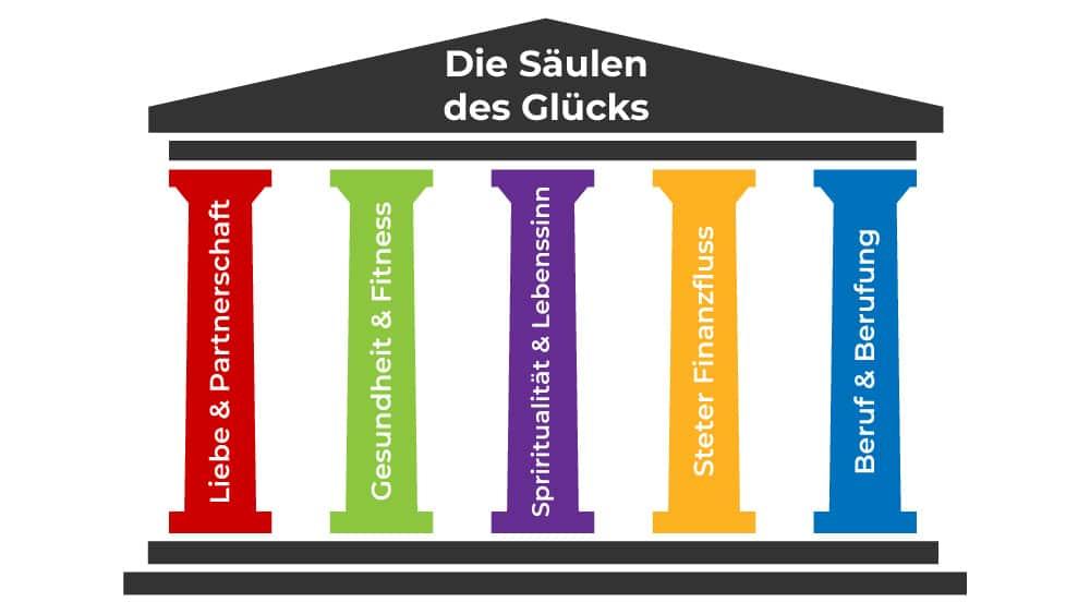 Gesundheit und Glück - Die Säulen des Glücks Doreen Anette Ullrich Blog