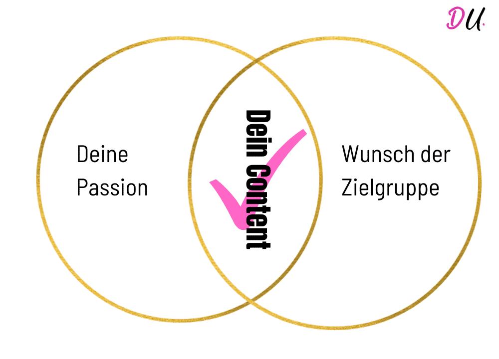 Content Sweet Spot_Passion versus Wunsch der Zielgruppe_Doreen Anette Ullrich Content Marketing als Blogger